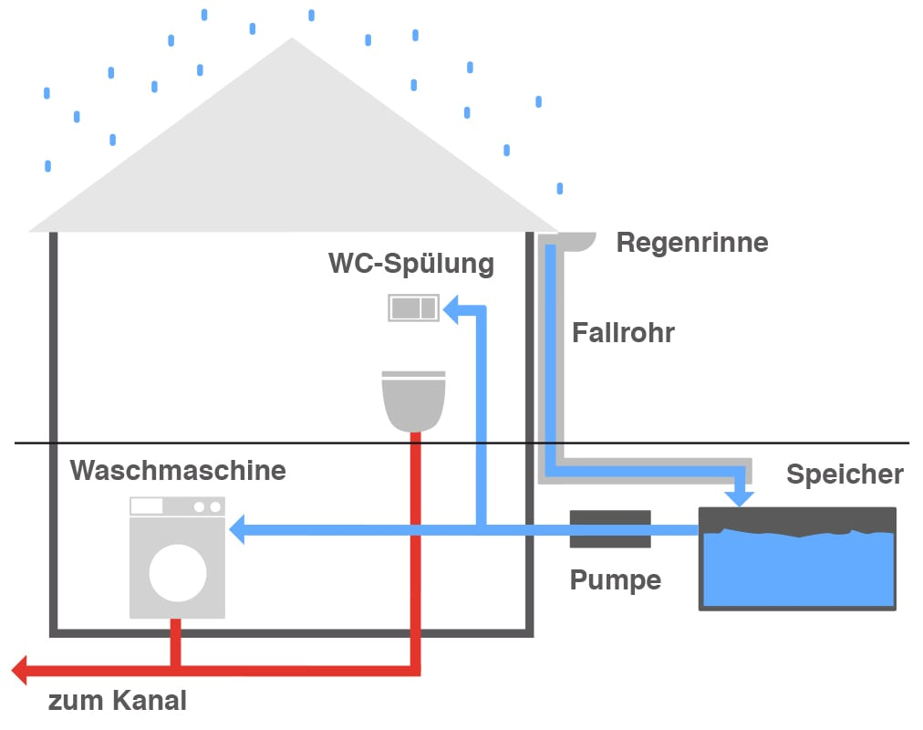 Grafik Regenwasser