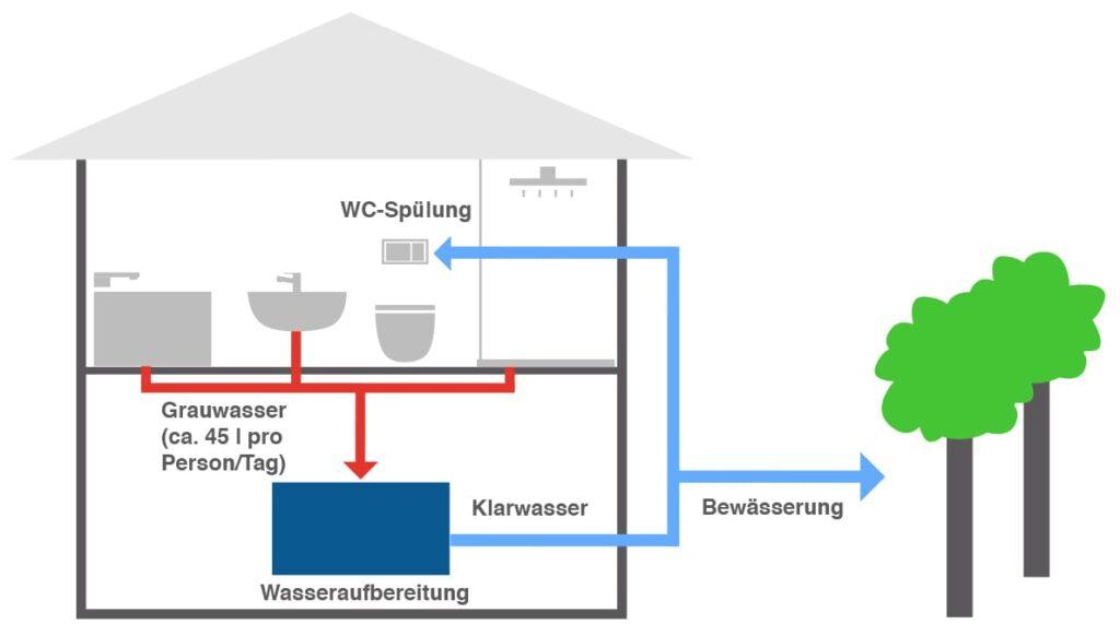 Grauwassernutzung